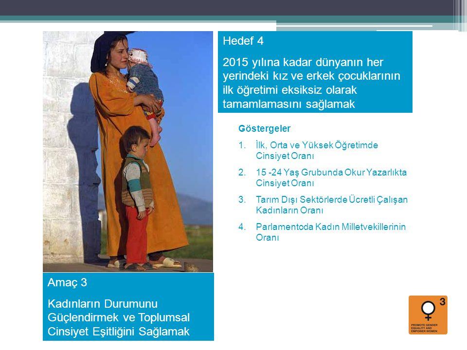 Amaç 3 Kadınların Durumunu Güçlendirmek ve Toplumsal Cinsiyet Eşitliğini Sağlamak Hedef 4 2015 yılına kadar dünyanın her yerindeki kız ve erkek çocukl
