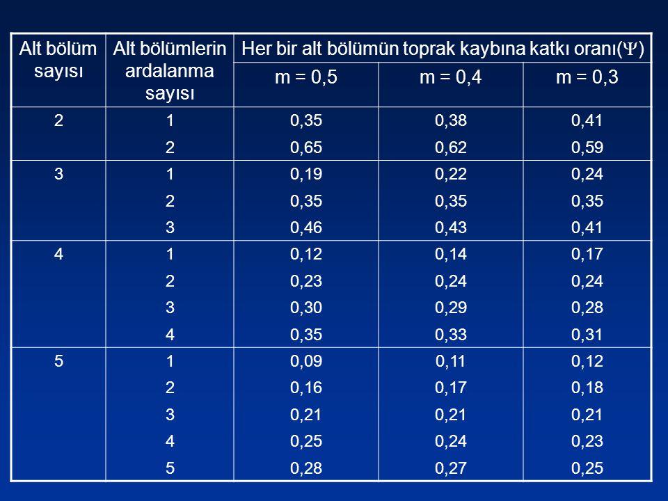 Alt bölüm sayısı Alt bölümlerin ardalanma sayısı Her bir alt bölümün toprak kaybına katkı oranı(  ) m = 0,5m = 0,4m = 0,3 210,350,380,41 20,650,620,5