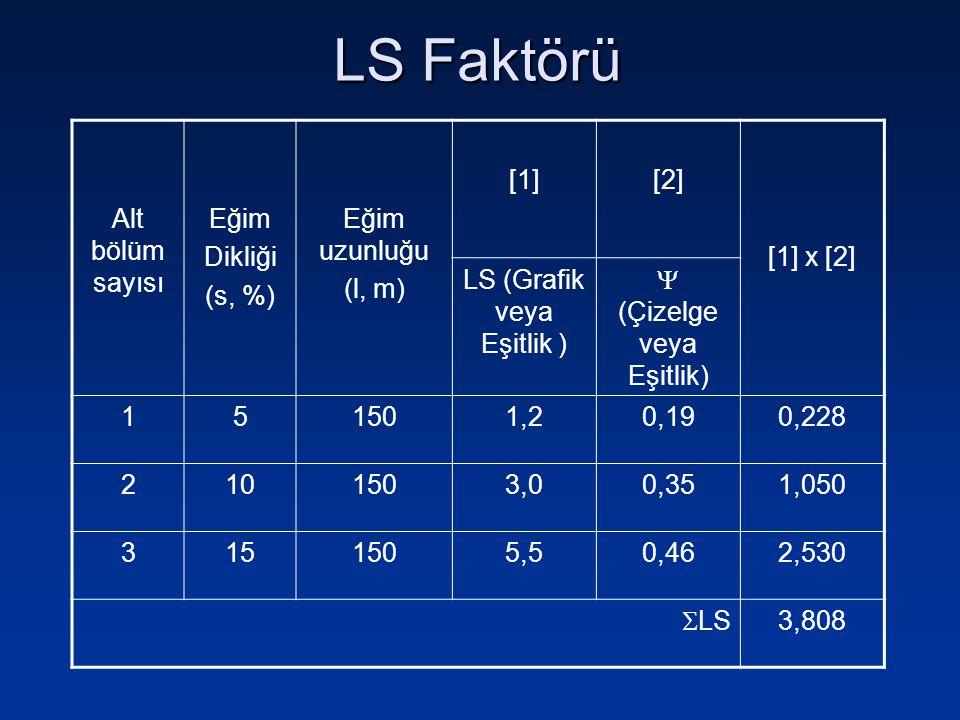 Alt bölüm sayısı Eğim Dikliği (s, %) Eğim uzunluğu (l, m) [1][2] [1] x [2] LS (Grafik veya Eşitlik )  (Çizelge veya Eşitlik) 151501,20,190,228 210150