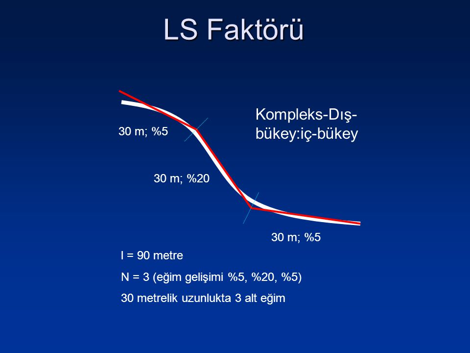 Kompleks-Dış- bükey:iç-bükey l = 90 metre N = 3 (eğim gelişimi %5, %20, %5) 30 metrelik uzunlukta 3 alt eğim 30 m; %5 30 m; %20 30 m; %5