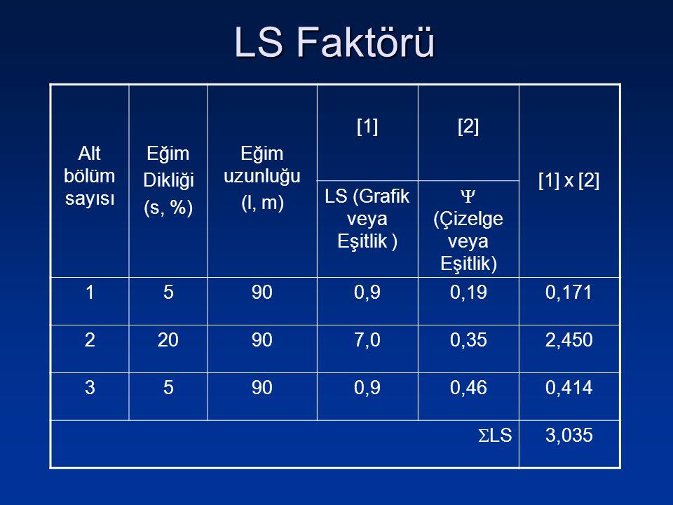 Alt bölüm sayısı Eğim Dikliği (s, %) Eğim uzunluğu (l, m) [1][2] [1] x [2] LS (Grafik veya Eşitlik )  (Çizelge veya Eşitlik) 15900,90,190,171 220907,