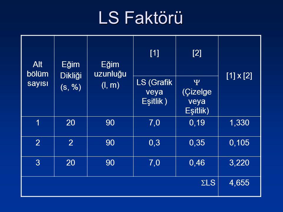 Alt bölüm sayısı Eğim Dikliği (s, %) Eğim uzunluğu (l, m) [1][2] [1] x [2] LS (Grafik veya Eşitlik )  (Çizelge veya Eşitlik) 120907,00,191,330 22900,