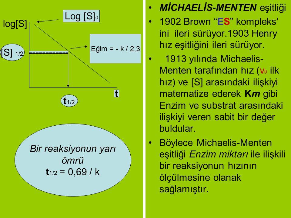 """log[S] MİCHAELİS-MENTEN eşitliği 1902 Brown """"ES"""" kompleks' ini ileri sürüyor.1903 Henry hız eşitliğini ileri sürüyor. 1913 yılında Michaelis- Menten t"""