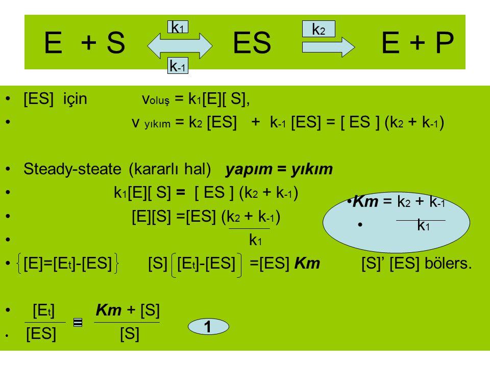 E + S ES E + P [ES] için v oluş = k 1 [E][ S], v yıkım = k 2 [ES] + k -1 [ES] = [ ES ] (k 2 + k -1 ) Steady-steate (kararlı hal) yapım = yıkım k 1 [E]
