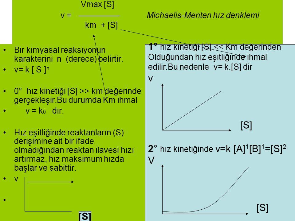 Vmax [S] v = ————— Michaelis-Menten hız denklemi km + [S] Bir kimyasal reaksiyonun karakterini n (derece) belirtir. v= k [ S ] n 0° hız kinetiği [S] >