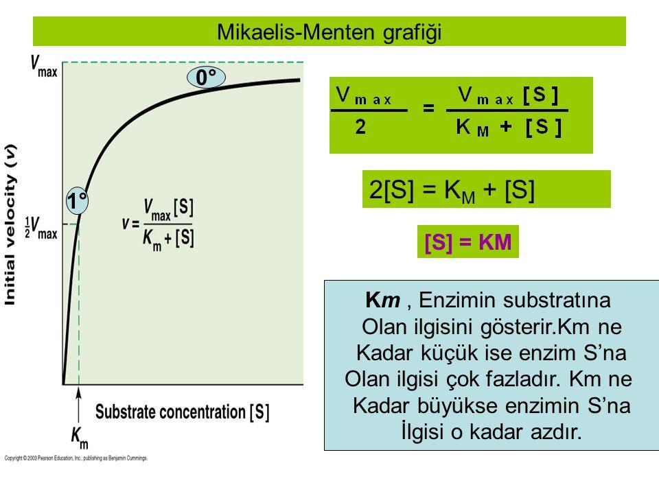 2[S] = K M + [S] [S] = KM Km, Enzimin substratına Olan ilgisini gösterir.Km ne Kadar küçük ise enzim S'na Olan ilgisi çok fazladır. Km ne Kadar büyüks