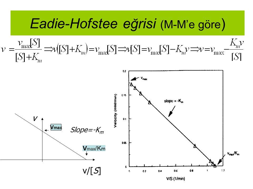 Eadie-Hofstee eğrisi (M-M'e göre ) v/[S] v Slope=-K m V max /K m V max