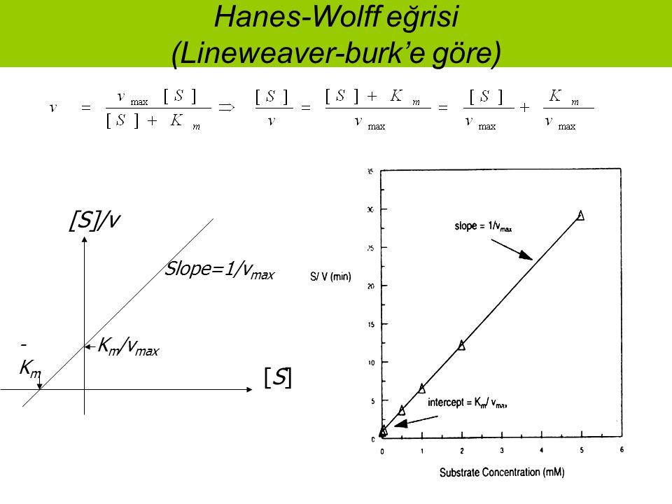 Hanes-Wolff eğrisi (Lineweaver-burk'e göre) [S][S] [S]/v K m /v max -Km-Km Slope=1/v max
