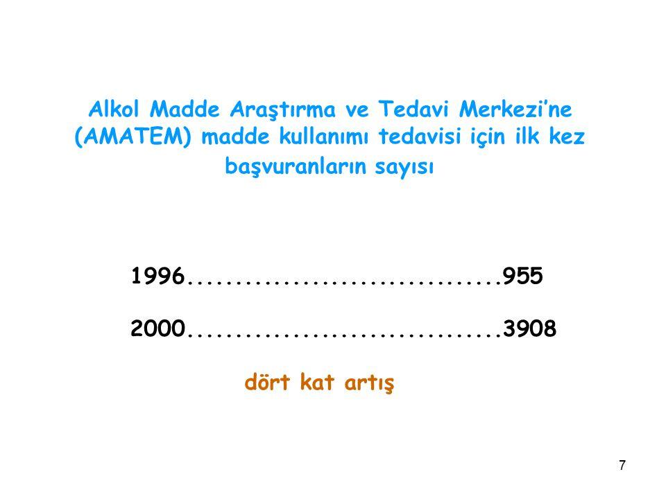 8 İstanbul'da lise öğrencileri üzerinde 1998 yılında yapılan bir araştırmada yaşam boyu en az bir kez; Sigara kullanımı.........................................% 65,1 Günde en az bir kez sigara içenler.............% 22,5 Alkol kullanarak sarhoş olma..................% 27,8 Esrar kullanımı...........................................% 3,6 Uçucu madde (tiner vs)............................% 8,6 Eroin, kokain, hap vs.................................% 3,3