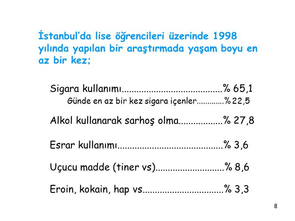 8 İstanbul'da lise öğrencileri üzerinde 1998 yılında yapılan bir araştırmada yaşam boyu en az bir kez; Sigara kullanımı...............................