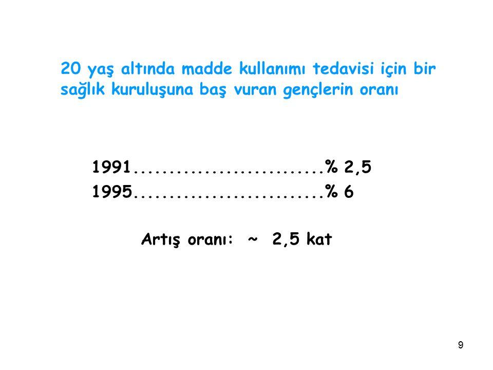 10 Türkiye'de yapılan çalışmalara göre en sık kullanılan maddeler sıralaması Sigara Alkol Uçucu maddeler (Tiner, bally vs) Esrar