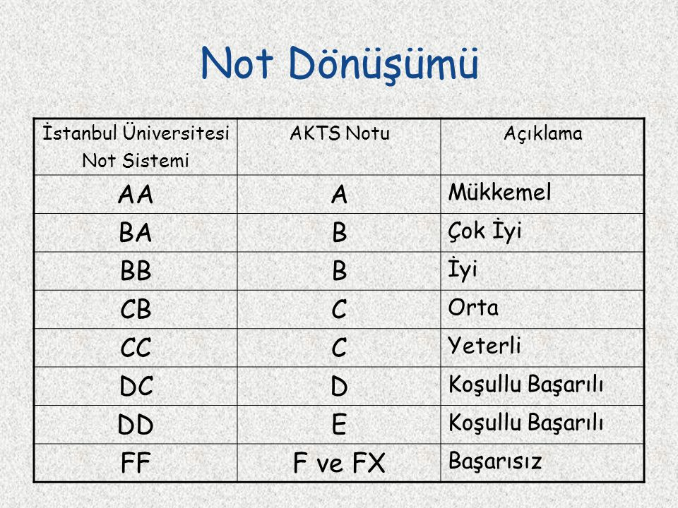 Not Dönüşümü İstanbul Üniversitesi Not Sistemi AKTS NotuAçıklama AAA Mükkemel BAB Çok İyi BBB İyi CBC Orta CCC Yeterli DCD Koşullu Başarılı DDE Koşull