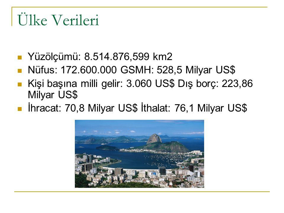 Ülke Verileri Yüzölçümü: 8.514.876,599 km2 Nüfus: 172.600.000 GSMH: 528,5 Milyar US$ Kişi başına milli gelir: 3.060 US$ Dış borç: 223,86 Milyar US$ İh