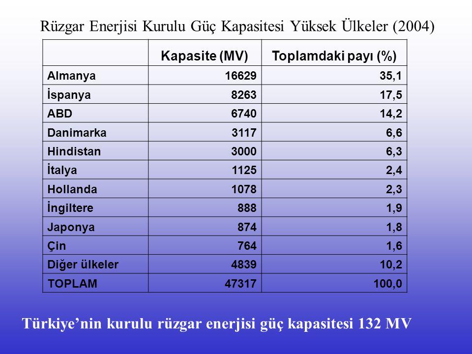 Kapasite (MV)Toplamdaki payı (%) Almanya1662935,1 İspanya826317,5 ABD674014,2 Danimarka31176,6 Hindistan30006,3 İtalya11252,4 Hollanda10782,3 İngiltere8881,9 Japonya8741,8 Çin7641,6 Diğer ülkeler483910,2 TOPLAM47317100,0 Rüzgar Enerjisi Kurulu Güç Kapasitesi Yüksek Ülkeler (2004) Türkiye'nin kurulu rüzgar enerjisi güç kapasitesi 132 MV