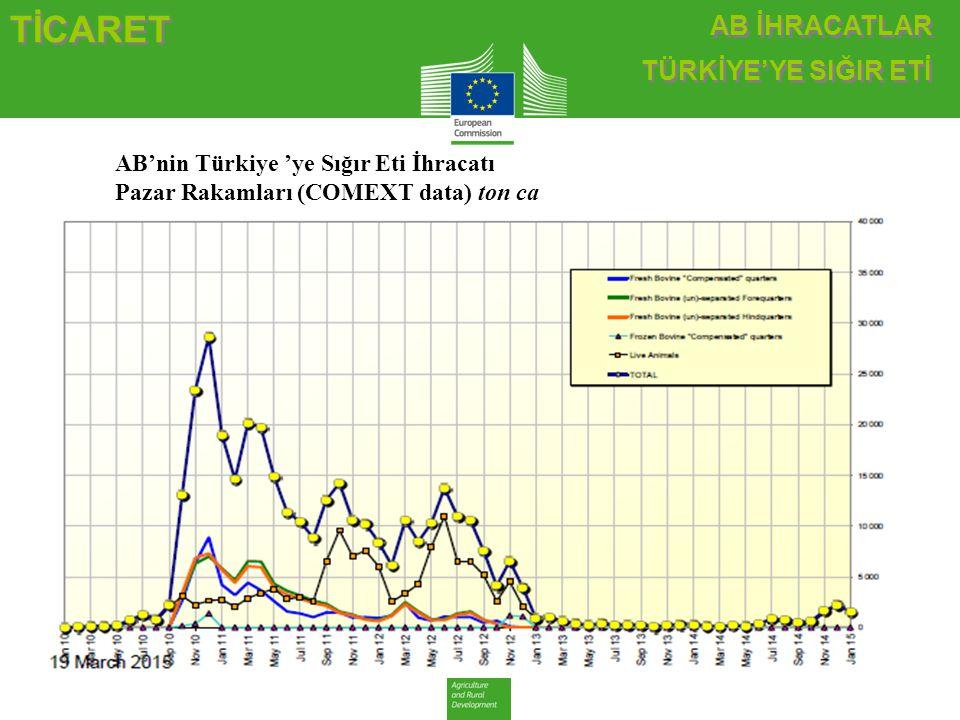 AB İHRACATLAR TÜRKİYE'YE SIĞIR ETİ AB İHRACATLAR TÜRKİYE'YE SIĞIR ETİ TİCARET AB'nin Türkiye 'ye Sığır Eti İhracatı Pazar Rakamları (COMEXT data) ton
