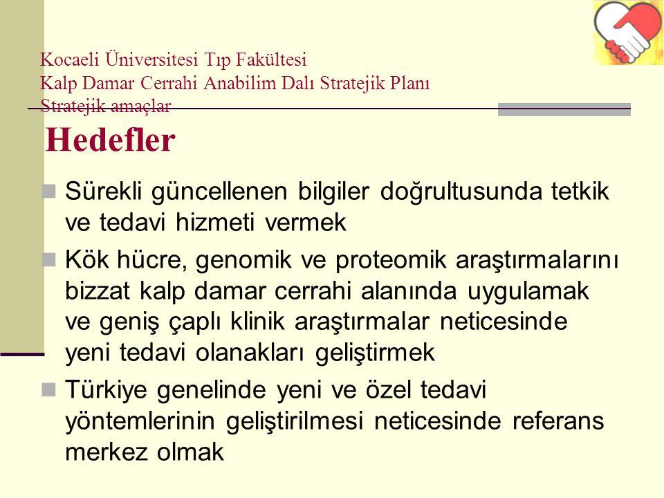 Kocaeli Üniversitesi Tıp Fakültesi Kalp Damar Cerrahi Anabilim Dalı Stratejik Planı Stratejik amaçlar Hedefler Sürekli güncellenen bilgiler doğrultusu
