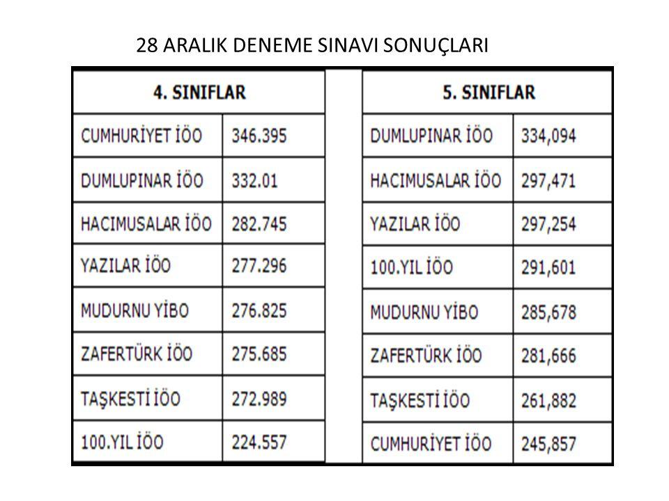 28 ARALIK DENEME SINAVI SONUÇLARI