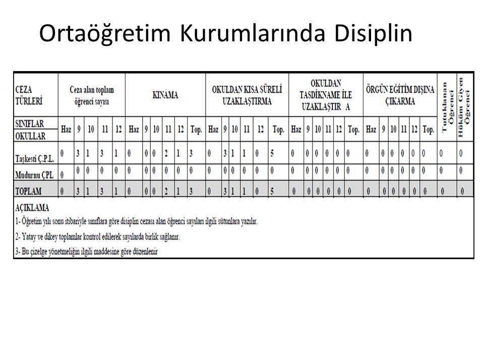Ortaöğretim Kurumlarında Disiplin