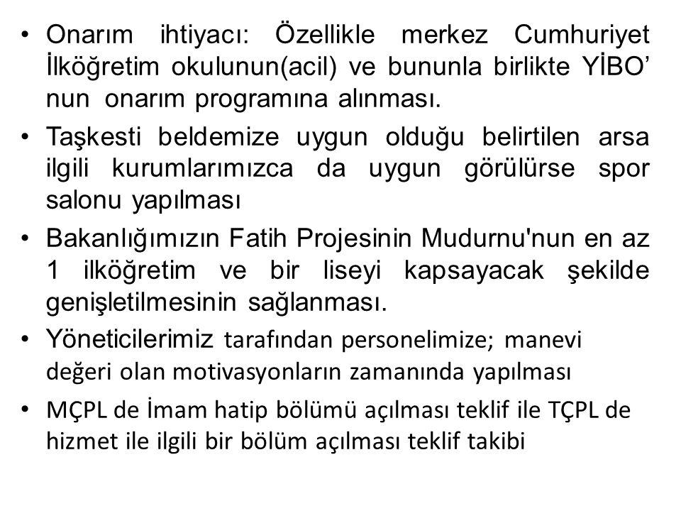 Onarım ihtiyacı: Özellikle merkez Cumhuriyet İlköğretim okulunun(acil) ve bununla birlikte YİBO' nun onarım programına alınması. Taşkesti beldemize uy