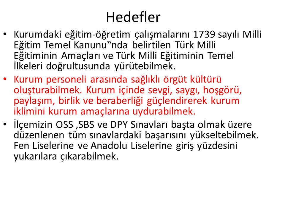 """Hedefler Kurumdaki eğitim-öğretim çalışmalarını 1739 sayılı Milli Eğitim Temel Kanunu""""nda belirtilen Türk Milli Eğitiminin Amaçları ve Türk Milli Eğit"""
