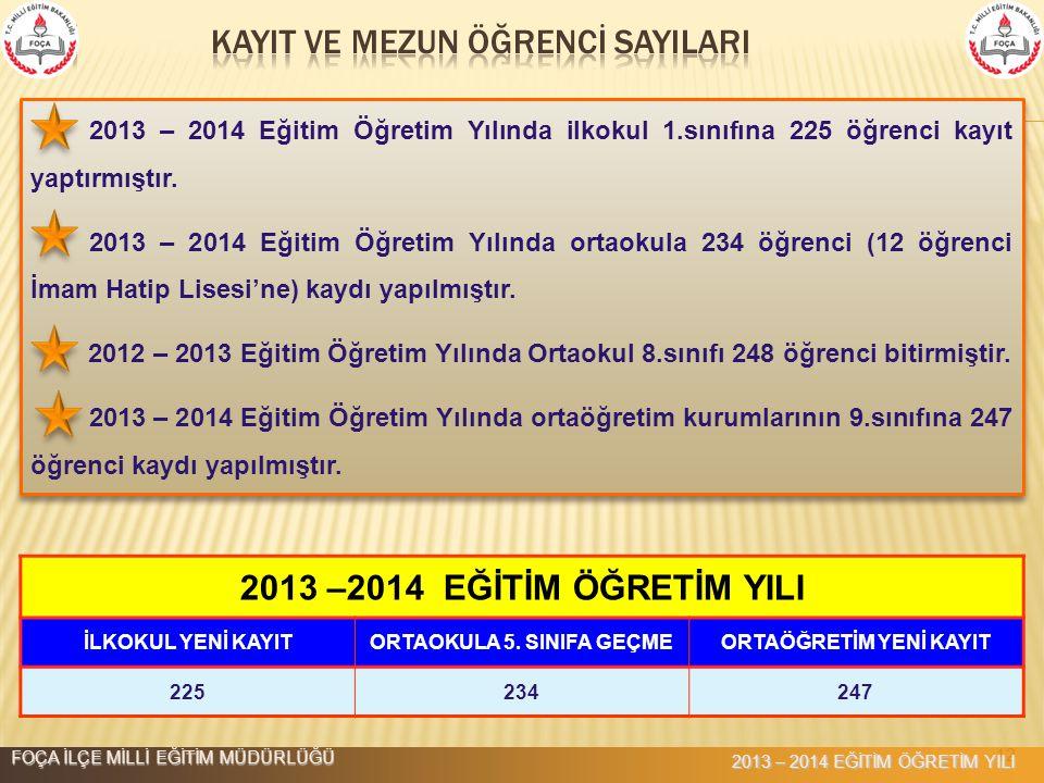 12 2013 –2014 EĞİTİM ÖĞRETİM YILI İLKOKUL YENİ KAYITORTAOKULA 5. SINIFA GEÇMEORTAÖĞRETİM YENİ KAYIT 225234247 2013 – 2014 Eğitim Öğretim Yılında ilkok