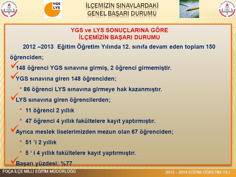 27 YGS ve LYS SONUÇLARINA GÖRE İLÇEMİZİN BAŞARI DURUMU 2012 –2013 Eğitim Öğretim Yılında 12. sınıfa devam eden toplam 150 öğrenciden; 148 öğrenci YGS