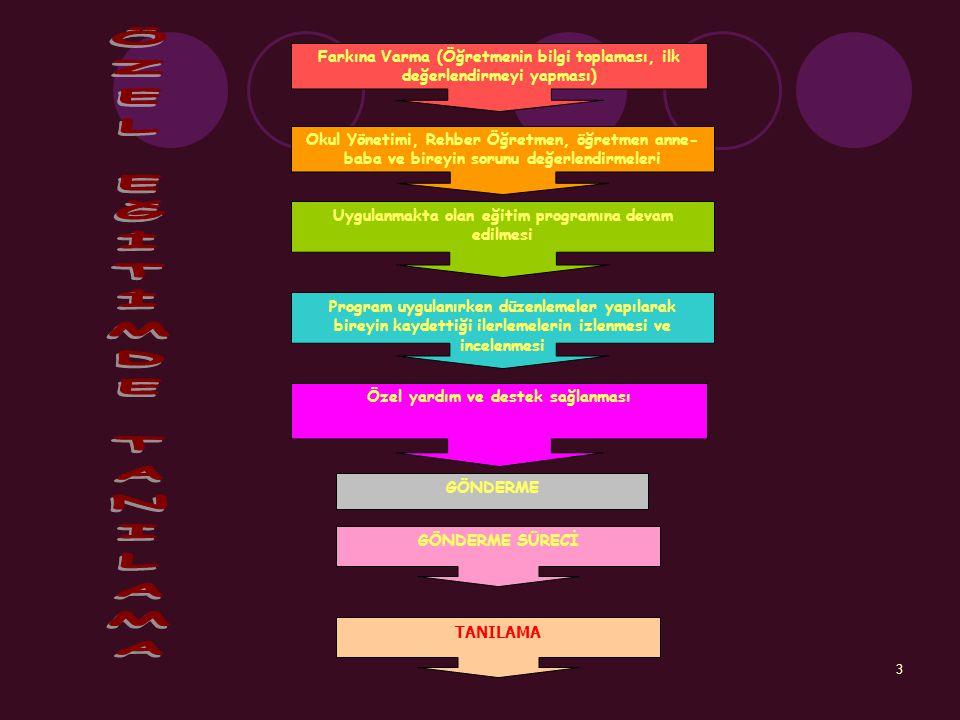3 Farkına Varma (Öğretmenin bilgi toplaması, ilk değerlendirmeyi yapması) Okul Yönetimi, Rehber Öğretmen, öğretmen anne- baba ve bireyin sorunu değerl
