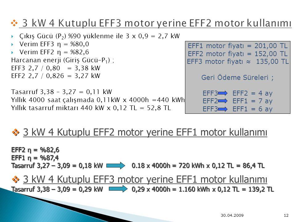  Çıkış Gücü (P 2 ) %90 yüklenme ile 3 x 0,9 = 2,7 kW  Verim EFF3 η = %80,0  Verim EFF2 η = %82,6 Harcanan enerji (Giriş Gücü–P 1 ) ; EFF3 2,7 / 0,8