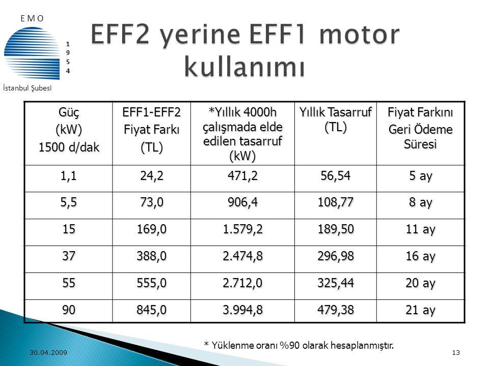 Güç(kW) 1500 d/dak EFF1-EFF2 Fiyat Farkı (TL) *Yıllık 4000h çalışmada elde edilen tasarruf (kW) Yıllık Tasarruf (TL) Fiyat Farkını Geri Ödeme Süresi 1