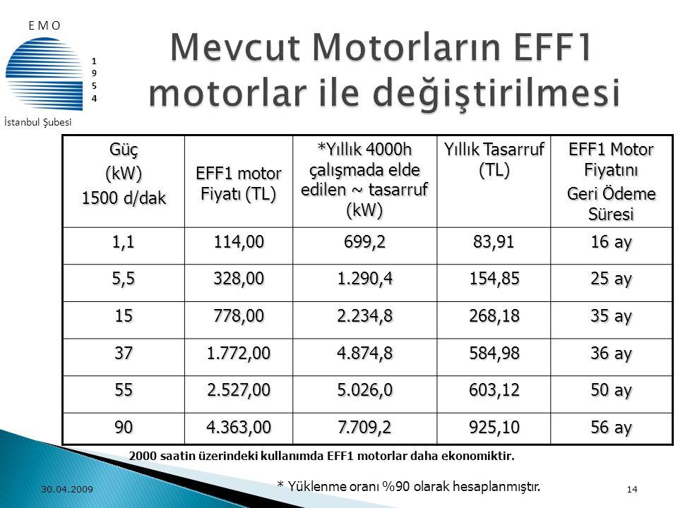 Güç(kW) 1500 d/dak EFF1 motor Fiyatı (TL) *Yıllık 4000h çalışmada elde edilen ~ tasarruf (kW) Yıllık Tasarruf (TL) EFF1 Motor Fiyatını Geri Ödeme Süre