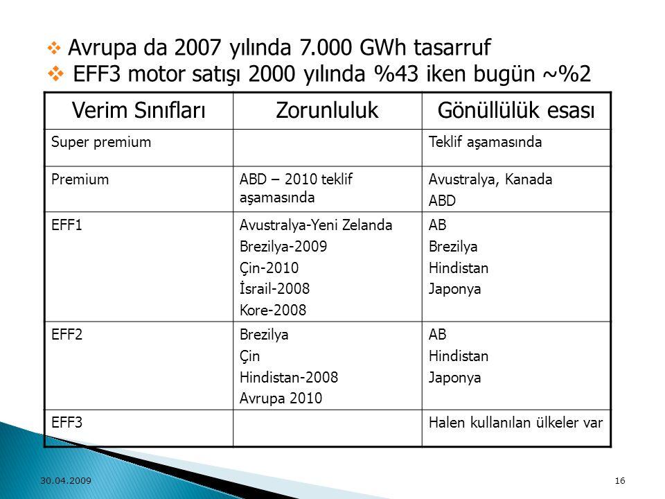 Verim SınıflarıZorunlulukGönüllülük esası Super premiumTeklif aşamasında PremiumABD – 2010 teklif aşamasında Avustralya, Kanada ABD EFF1Avustralya-Yen