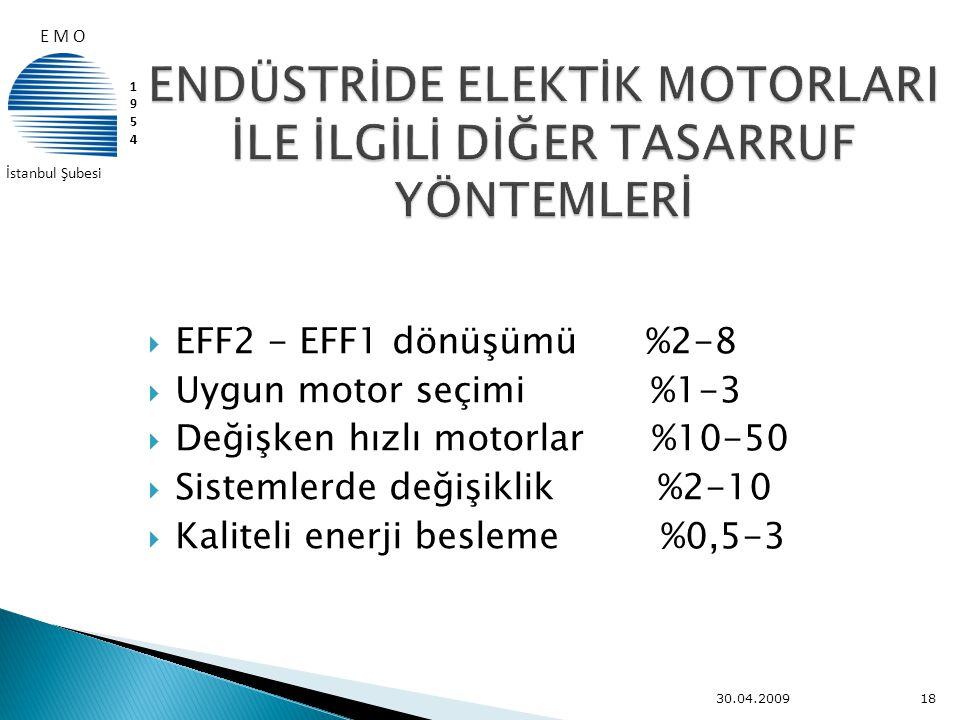  EFF2 - EFF1 dönüşümü %2-8  Uygun motor seçimi %1-3  Değişken hızlı motorlar %10-50  Sistemlerde değişiklik %2-10  Kaliteli enerji besleme %0,5-3
