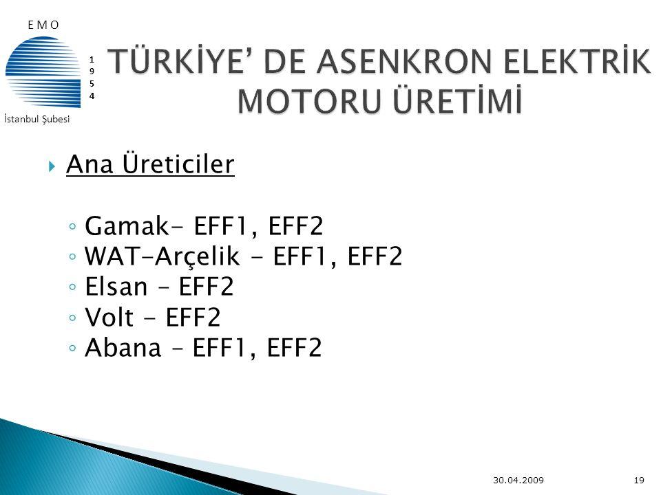  Ana Üreticiler ◦ Gamak- EFF1, EFF2 ◦ WAT-Arçelik - EFF1, EFF2 ◦ Elsan – EFF2 ◦ Volt - EFF2 ◦ Abana – EFF1, EFF2 30.04.200919 E M O 19541954 İstanbul