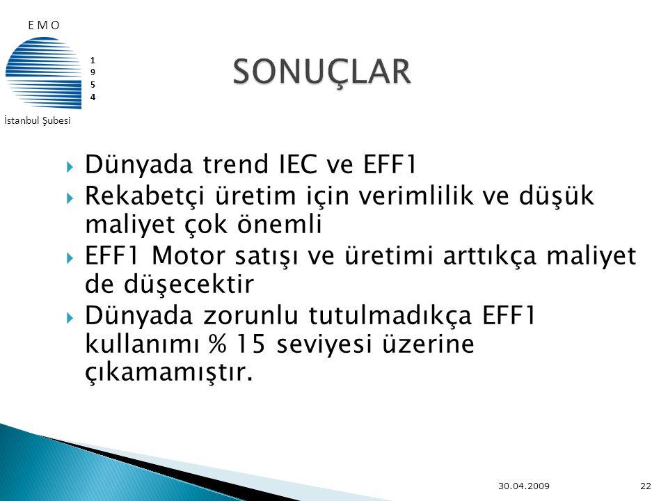  Dünyada trend IEC ve EFF1  Rekabetçi üretim için verimlilik ve düşük maliyet çok önemli  EFF1 Motor satışı ve üretimi arttıkça maliyet de düşecekt