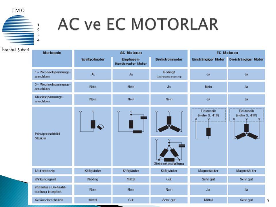 Güç(kW) 1500 d/dak EFF1 motor Fiyatı (TL) *Yıllık 4000h çalışmada elde edilen ~ tasarruf (kW) Yıllık Tasarruf (TL) EFF1 Motor Fiyatını Geri Ödeme Süresi 1,1114,00699,283,91 16 ay 5,5328,001.290,4154,85 25 ay 15778,002.234,8268,18 35 ay 371.772,004.874,8584,98 36 ay 552.527,005.026,0603,12 50 ay 904.363,007.709,2925,10 56 ay 30.04.200914 * Yüklenme oranı %90 olarak hesaplanmıştır.