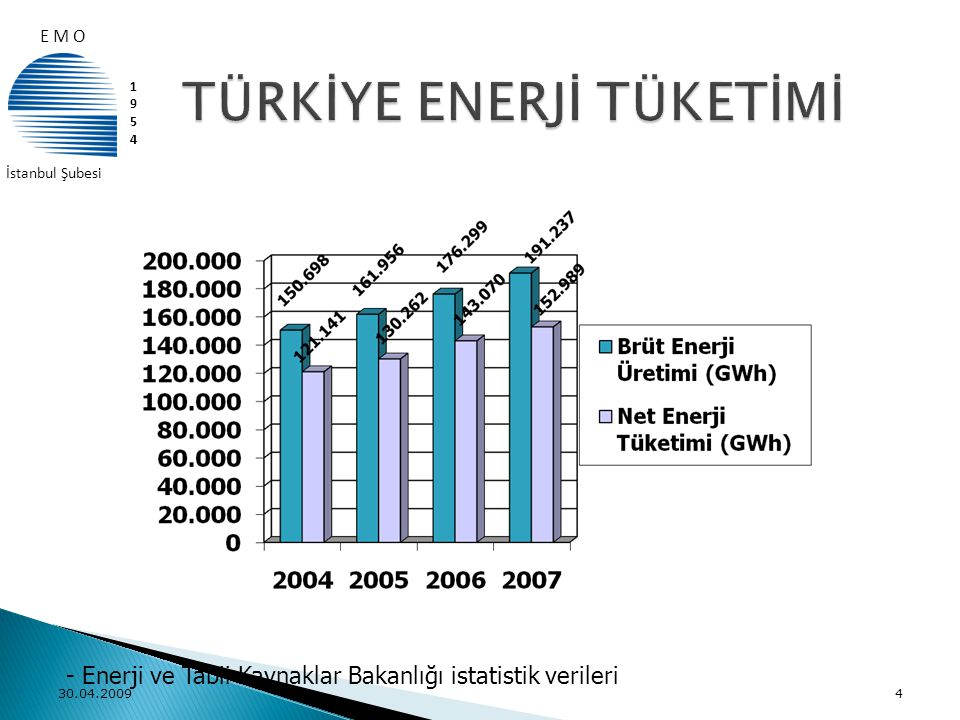 30.04.20094 - Enerji ve Tabii Kaynaklar Bakanlığı istatistik verileri E M O 19541954 İstanbul Şubesi