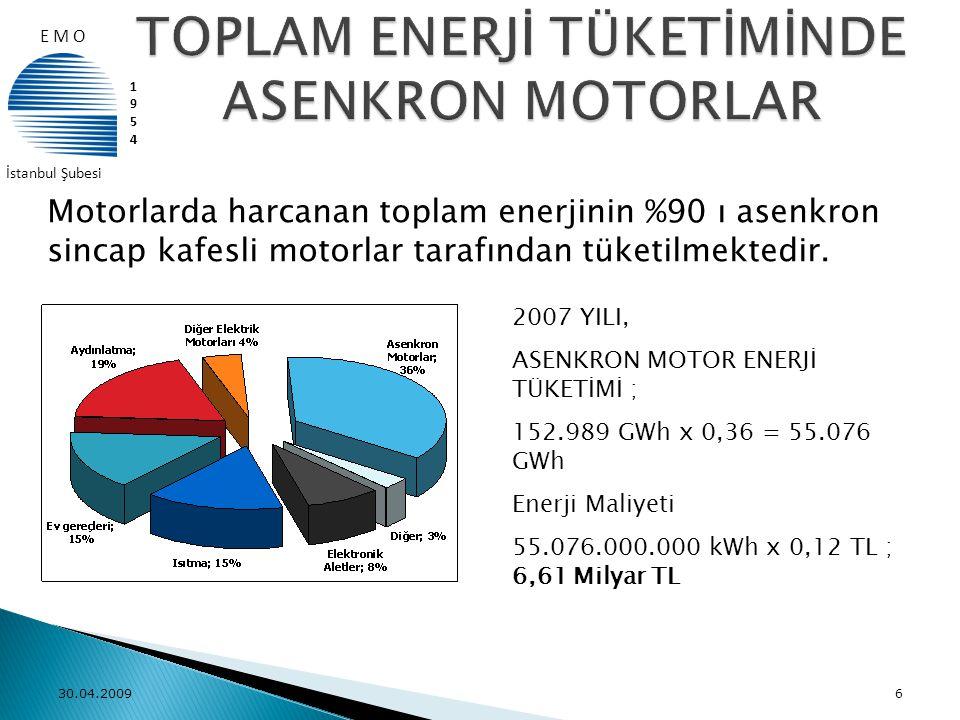 30.04.20096 2007 YILI, ASENKRON MOTOR ENERJİ TÜKETİMİ ; 152.989 GWh x 0,36 = 55.076 GWh Enerji Maliyeti 55.076.000.000 kWh x 0,12 TL ; 6,61 Milyar TL