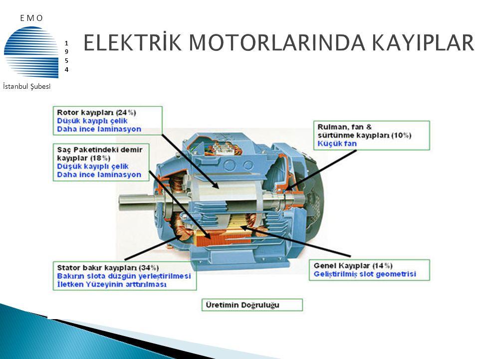  CEMEP (Avrupa Elektrik Makinaları ve Güç Elektroniği İmalatçıları Komitesi) Yüksek Verimli Motorlar  1,1 – 90 kW, 2 (3000 devir/dak) ve 4 (1500 devir/dak) kutuplu 3-Fazlı Asenkron Sincap Kafesli Motorlar için belirlenmiş 3 farklı verim sınıfı ; EFF1 yüksek verimli > EFF2 verimi arttırılmış > EFF3 düşük verimli  Elektrik motorlarında harcanan toplam enerjinin %80 'i 1,1-90 kW 2 ve 4 kutuplu motorlar tarafından tüketilmektedir.