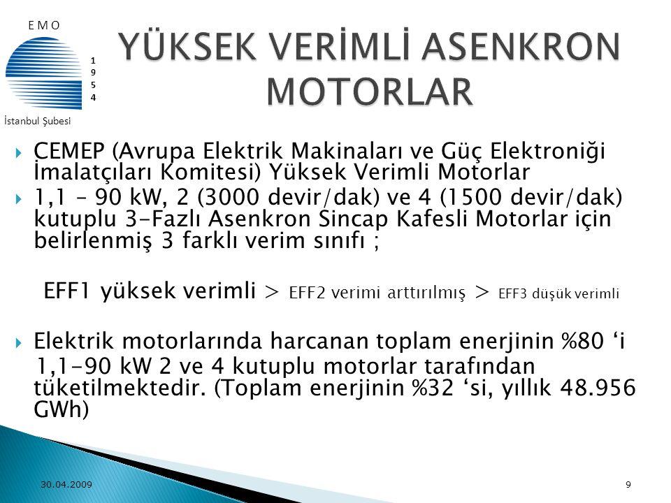  EFF3 Motorların Piyasadan Kaldırılması, Satışının Engellenmesi  Üreticilerin EFF1 üretmesinin zorunlu tutulması  Yeni yatırımlarda EFF1 zorunluluğunun getirilmesi  İthal edilen çıplak ve akuple motorlarda EFF1 mecburiyetinin getirilmesi  Sektör oyuncularının eğitilmesi  Mevcutta kullanılmakta olan motorların EFF1 Yüksek Verimli motorlar ile değiştirilmesi için teşvik 30.04.200920 E M O 19541954 İstanbul Şubesi