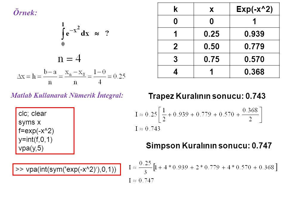 Örnek: kxExp(-x^2) 001 10.250.939 20.500.779 30.750.570 410.368 Trapez Kuralının sonucu: 0.743 Simpson Kuralının sonucu: 0.747 Matlab Kullanarak Nümer