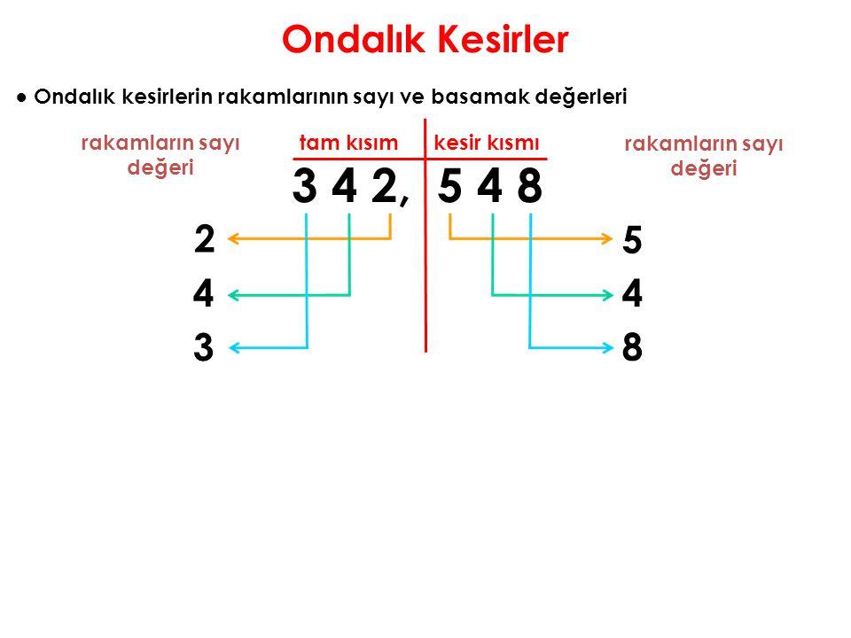 Ondalık Kesirler ● Ondalık kesirlerin rakamlarının sayı ve basamak değerleri 3 4 2, 5 4 8 tam kısım kesir kısmı rakamların sayı değeri rakamların sayı