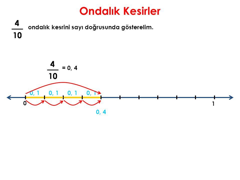 Ondalık Kesirler ondalık kesrini sayı doğrusunda gösterelim. 0 1 0, 10, 10, 10, 1 0, 4 = 0, 4