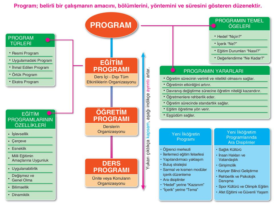 Program Geliştirme – Program Türleri www.oguzhanhoca.com Program Türleri Posner eğitim programlarını 5 farklı düzeyde toplamıştır.