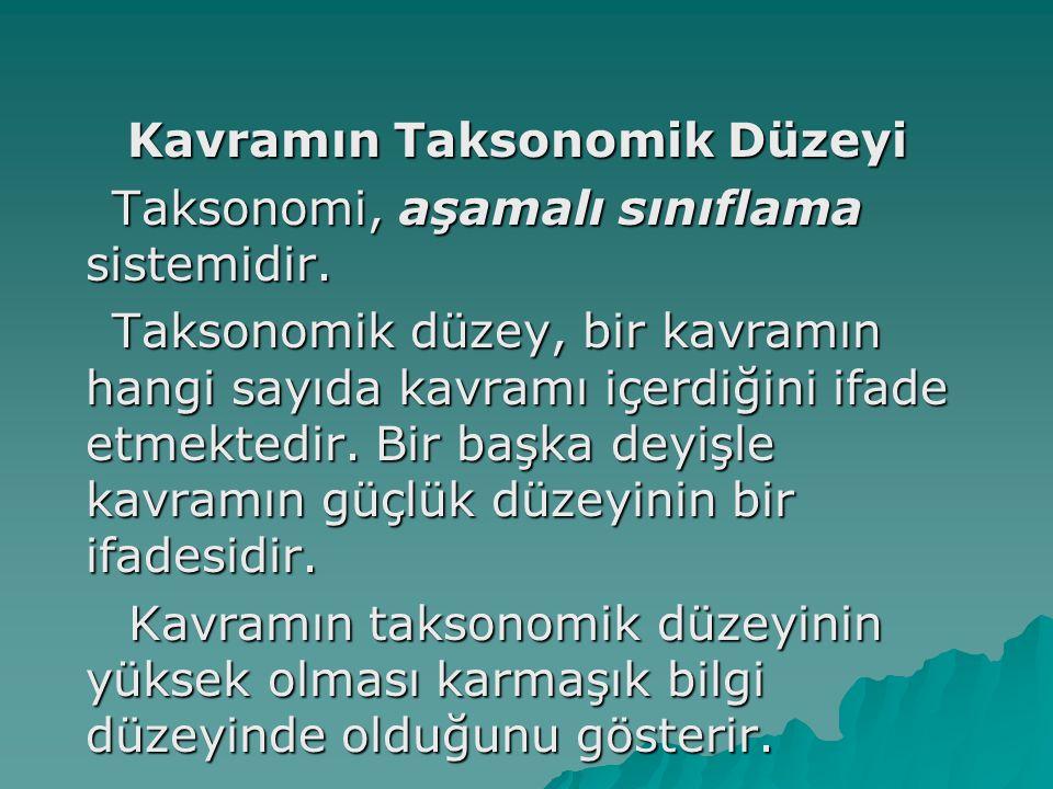 Kavramın Taksonomik Düzeyi Taksonomi, aşamalı sınıflama sistemidir. Taksonomi, aşamalı sınıflama sistemidir. Taksonomik düzey, bir kavramın hangi sayı