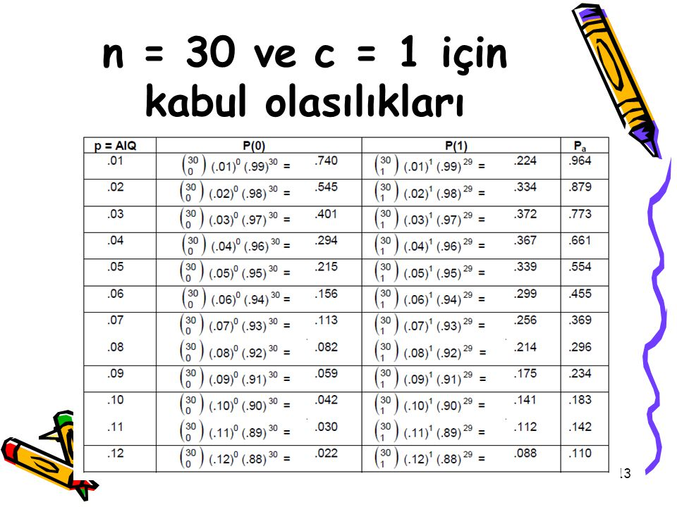 13 n = 30 ve c = 1 için kabul olasılıkları