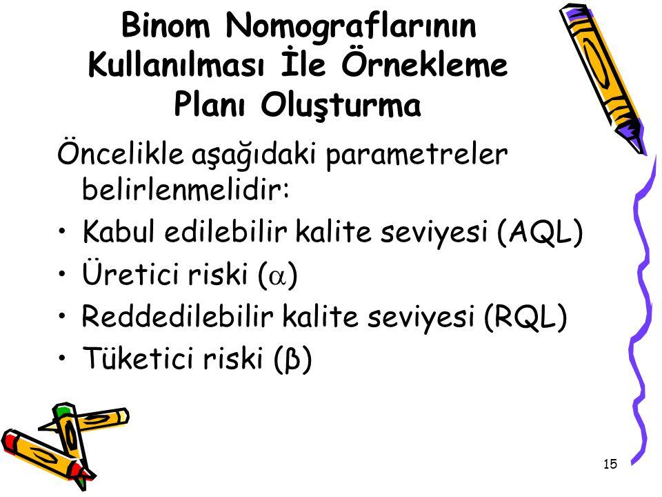 15 Binom Nomograflarının Kullanılması İle Örnekleme Planı Oluşturma Öncelikle aşağıdaki parametreler belirlenmelidir: Kabul edilebilir kalite seviyesi (AQL) Üretici riski (  ) Reddedilebilir kalite seviyesi (RQL) Tüketici riski (β)