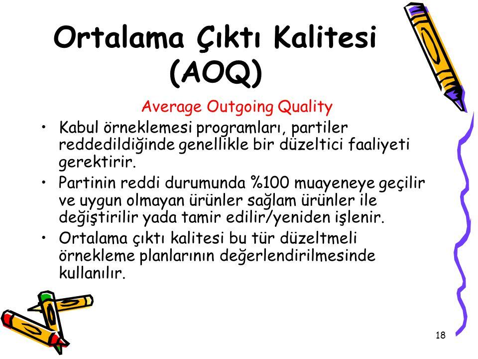 18 Ortalama Çıktı Kalitesi (AOQ) Average Outgoing Quality Kabul örneklemesi programları, partiler reddedildiğinde genellikle bir düzeltici faaliyeti gerektirir.