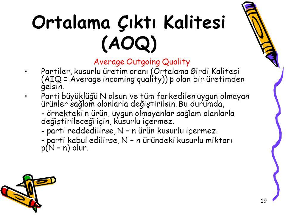 19 Ortalama Çıktı Kalitesi (AOQ) Average Outgoing Quality Partiler, kusurlu üretim oranı (Ortalama Girdi Kalitesi (AIQ = Average incoming quality)) p olan bir üretimden gelsin.
