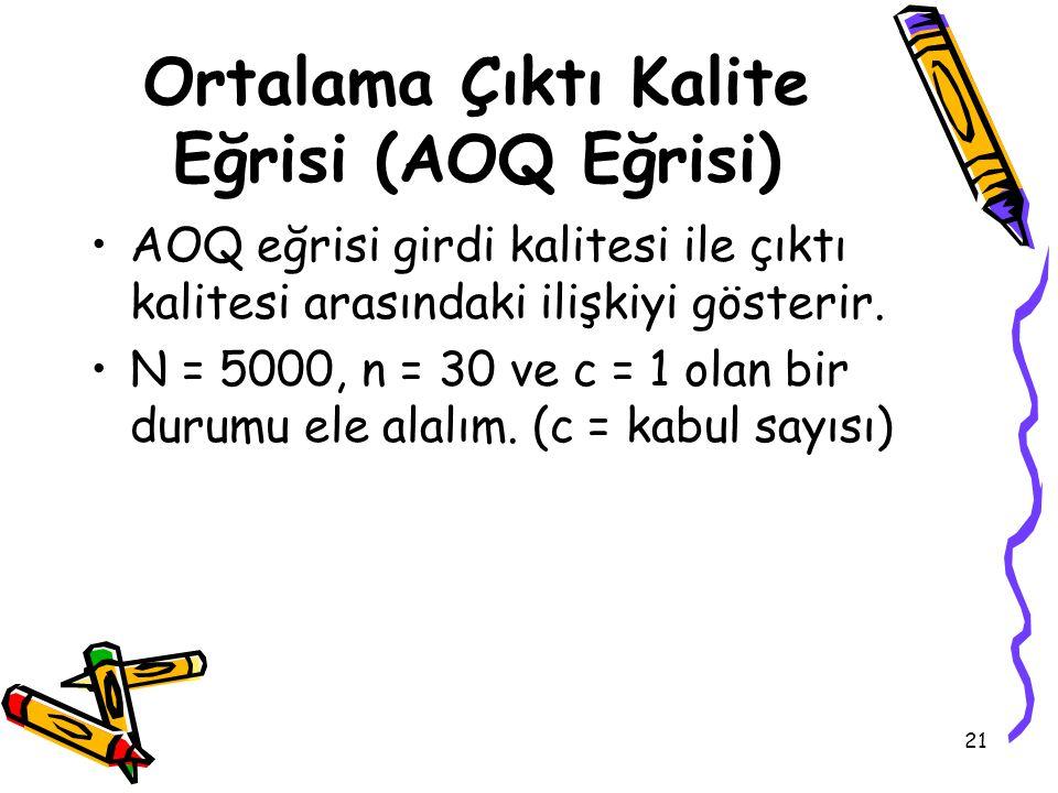 21 Ortalama Çıktı Kalite Eğrisi (AOQ Eğrisi) AOQ eğrisi girdi kalitesi ile çıktı kalitesi arasındaki ilişkiyi gösterir. N = 5000, n = 30 ve c = 1 olan