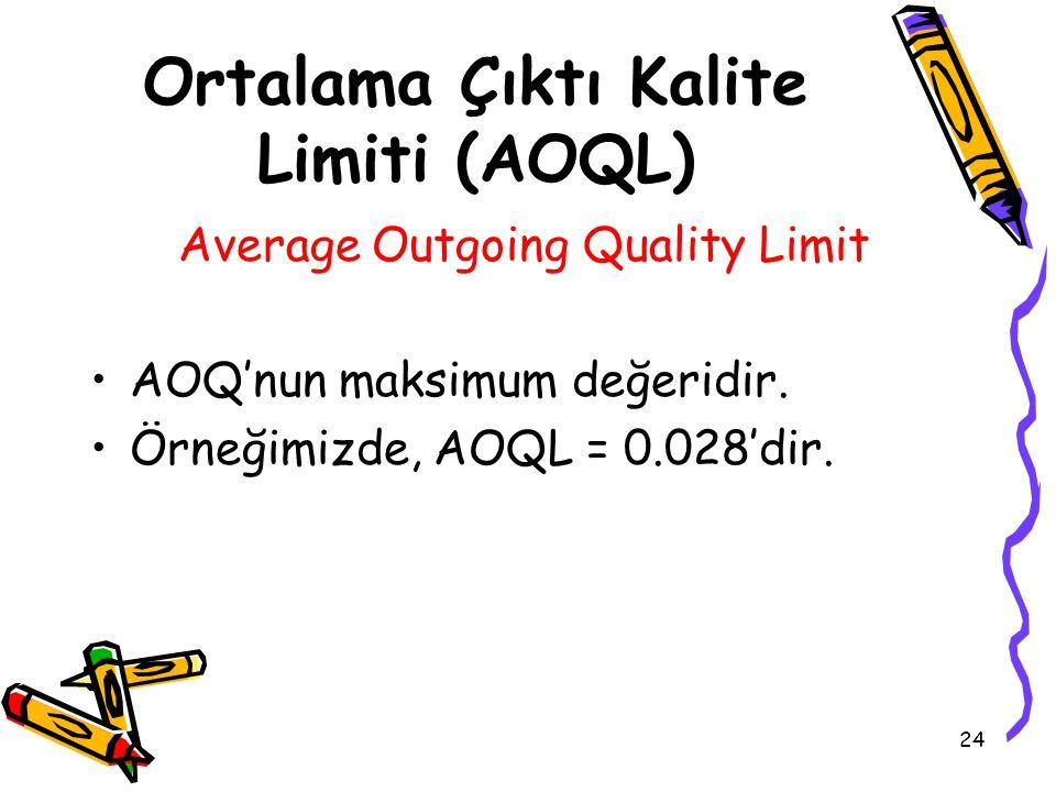 24 Ortalama Çıktı Kalite Limiti (AOQL) Average Outgoing Quality Limit AOQ'nun maksimum değeridir. Örneğimizde, AOQL = 0.028'dir.
